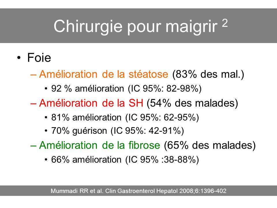 Chirurgie pour maigrir 2 Foie –Amélioration de la stéatose (83% des mal.) 92 % amélioration (IC 95%: 82-98%) –Amélioration de la SH (54% des malades)