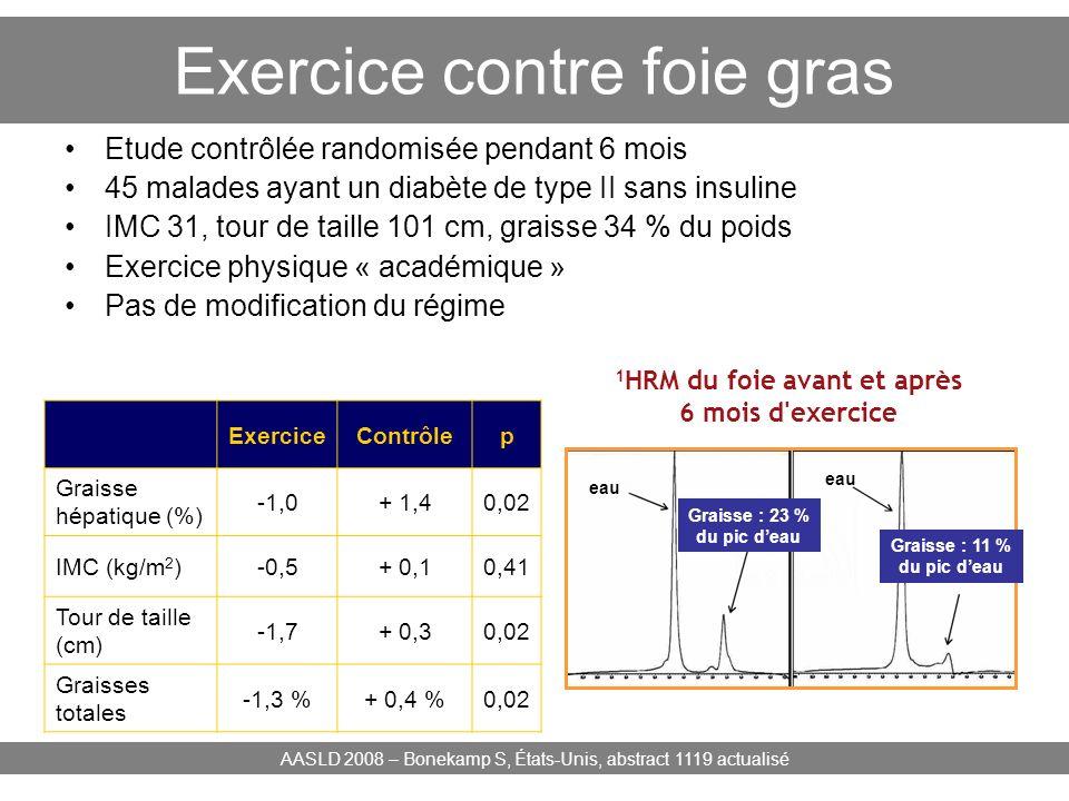 Exercice contre foie gras Etude contrôlée randomisée pendant 6 mois 45 malades ayant un diabète de type II sans insuline IMC 31, tour de taille 101 cm
