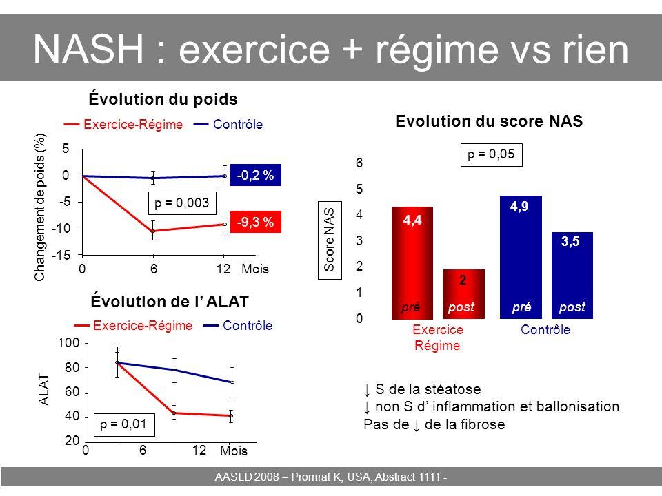 NASH : exercice + régime vs rien AASLD 2008 – Promrat K, USA, Abstract 1111 - Évolution du poids Évolution de l ALAT 0612 -15 -10 -5 0 5 -0,2 % -9,3 %