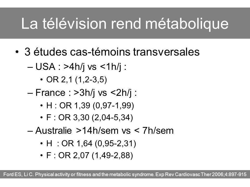 La télévision rend métabolique 3 études cas-témoins transversales –USA : >4h/j vs <1h/j : OR 2,1 (1,2-3,5) –France : >3h/j vs <2h/j : H : OR 1,39 (0,9
