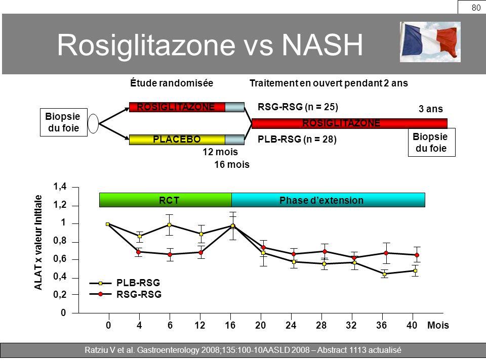 Ratziu V et al. Gastroenterology 2008;135:100-10AASLD 2008 – Abstract 1113 actualisé ROSIGLITAZONE PLACEBO RSG-RSG (n = 25) PLB-RSG (n = 28) Traitemen