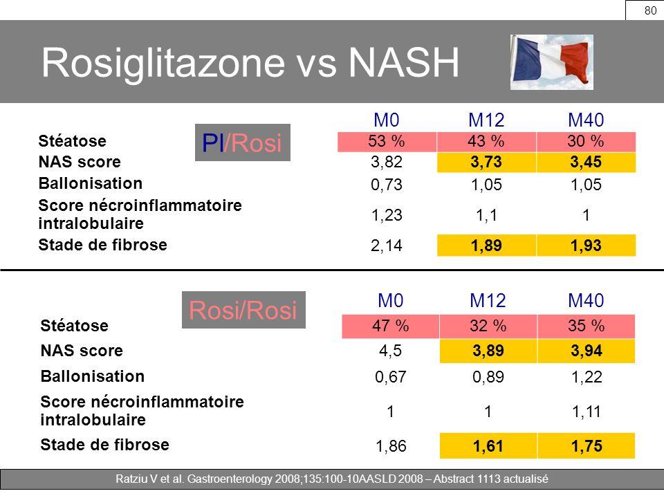 Ratziu V et al. Gastroenterology 2008;135:100-10AASLD 2008 – Abstract 1113 actualisé 80 Rosiglitazone vs NASH M0M12M40 Stéatose53 %43 %30 % NAS score3