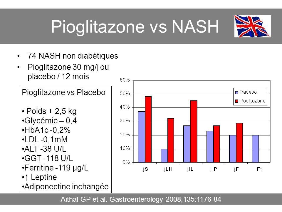 Pioglitazone vs NASH 74 NASH non diabétiques Pioglitazone 30 mg/j ou placebo / 12 mois Aithal GP et al. Gastroenterology 2008;135:1176-84 Pioglitazone