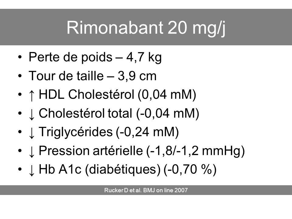 Rimonabant 20 mg/j Perte de poids – 4,7 kg Tour de taille – 3,9 cm HDL Cholestérol (0,04 mM) Cholestérol total (-0,04 mM) Triglycérides (-0,24 mM) Pre
