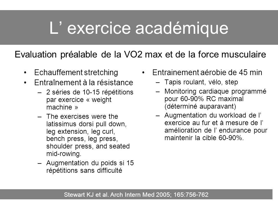 L exercice académique Echauffement stretching Entraînement à la résistance –2 séries de 10-15 répétitions par exercice « weight machine » –The exercis