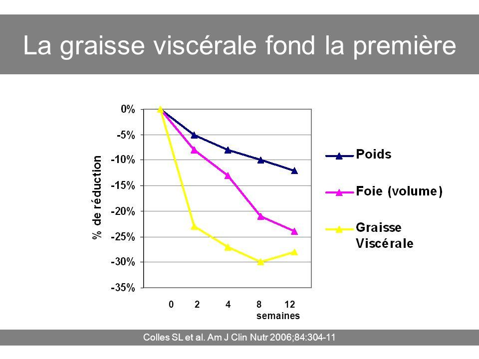La graisse viscérale fond la première 0 2 4 8 12 semaines Colles SL et al. Am J Clin Nutr 2006;84:304-11