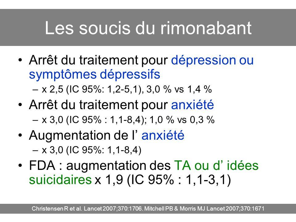 Les soucis du rimonabant Arrêt du traitement pour dépression ou symptômes dépressifs –x 2,5 (IC 95%: 1,2-5,1), 3,0 % vs 1,4 % Arrêt du traitement pour