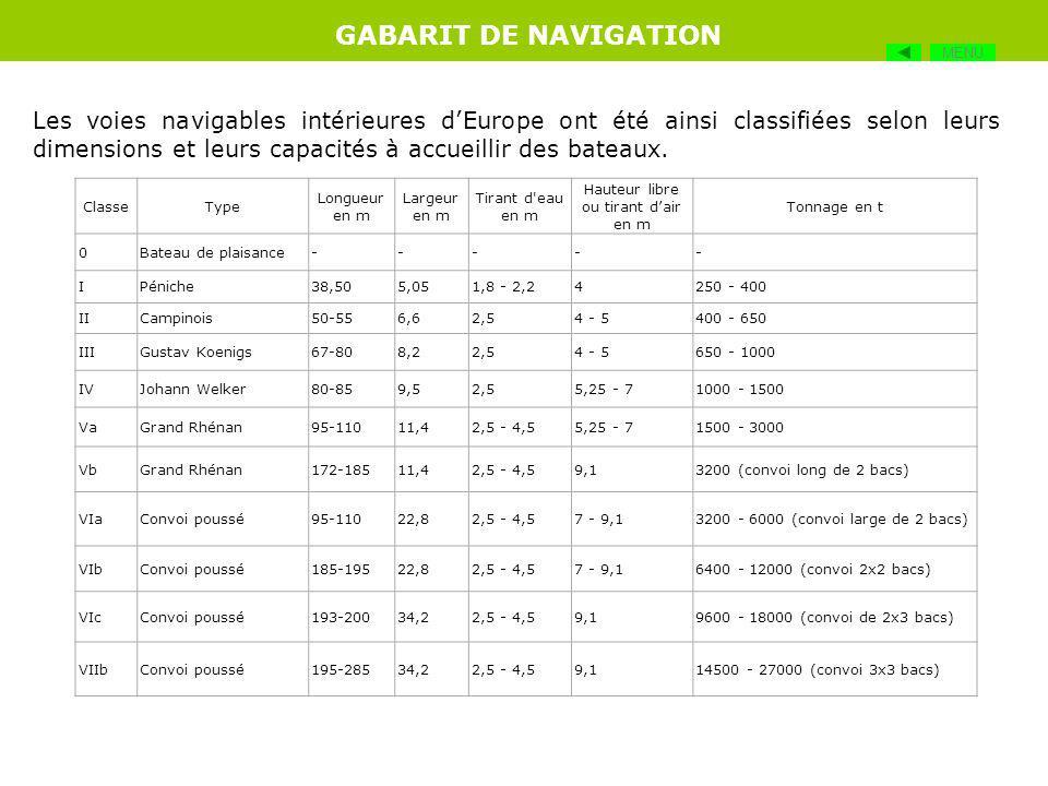 Le gabarit de navigation dépend de plusieurs paramètres qui sont : La largeur disponible pour la navigation, La hauteur entre le niveau le plus haut d