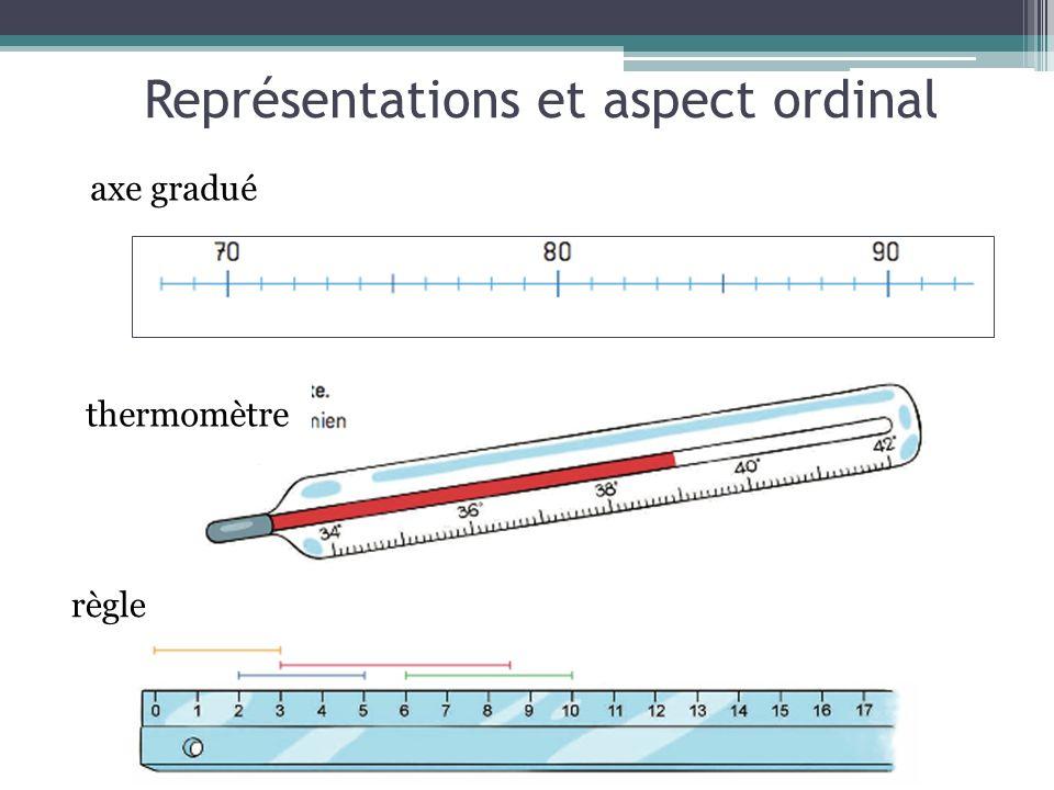 Représentations et aspect ordinal thermomètre axe gradué règle