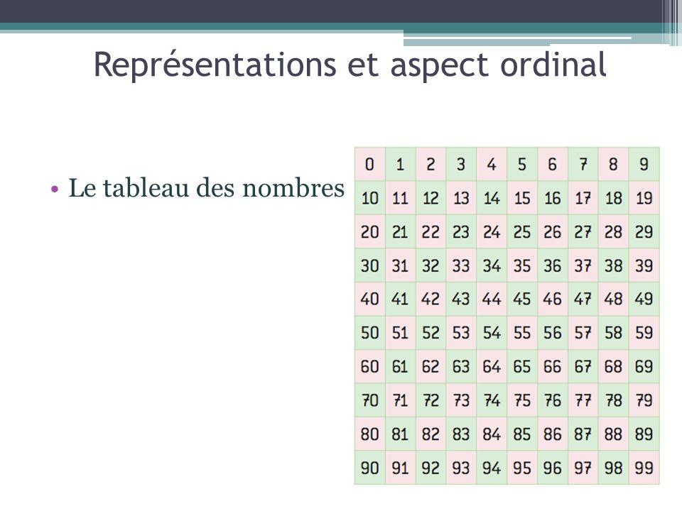 Le tableau des nombres : Représentations et aspect ordinal