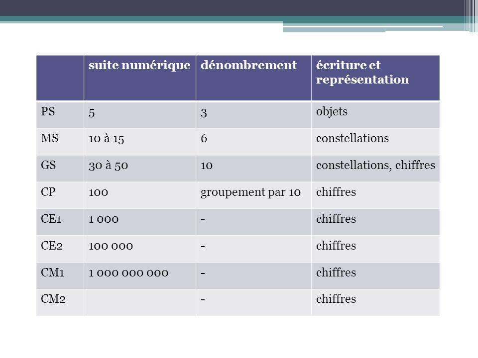 suite numériquedénombrementécriture et représentation PS53objets MS10 à 156constellations GS30 à 5010constellations, chiffres CP100groupement par 10ch