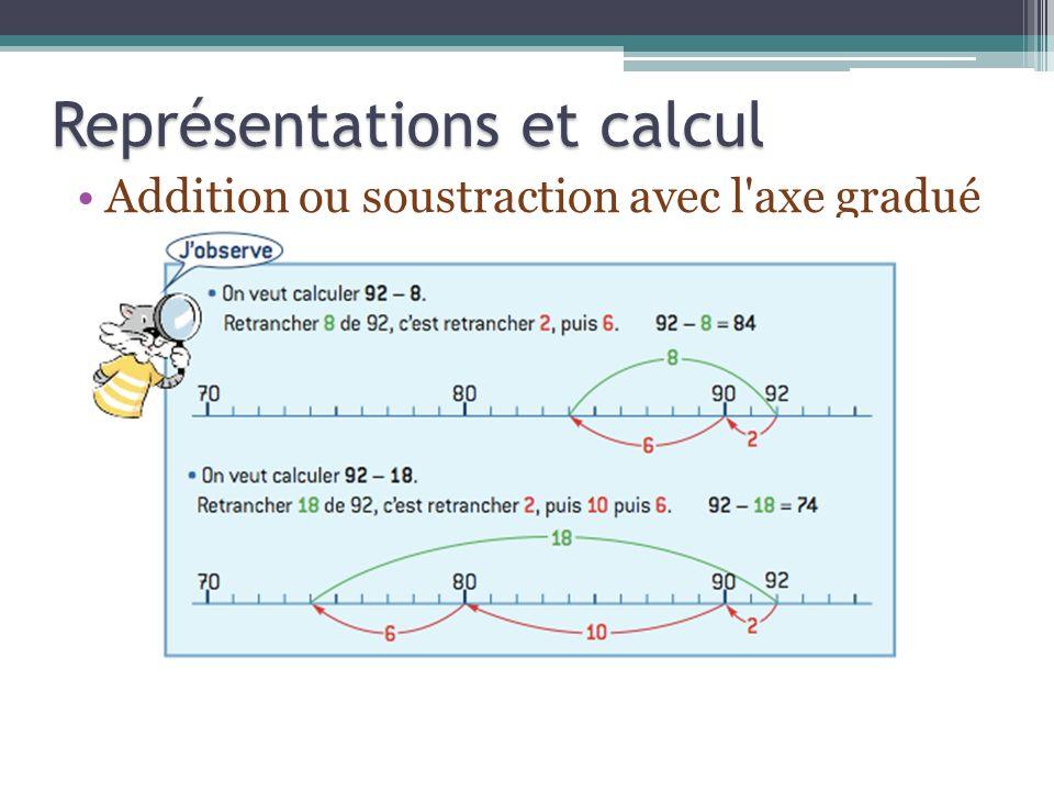 Addition ou soustraction avec l'axe gradué Représentations et calcul