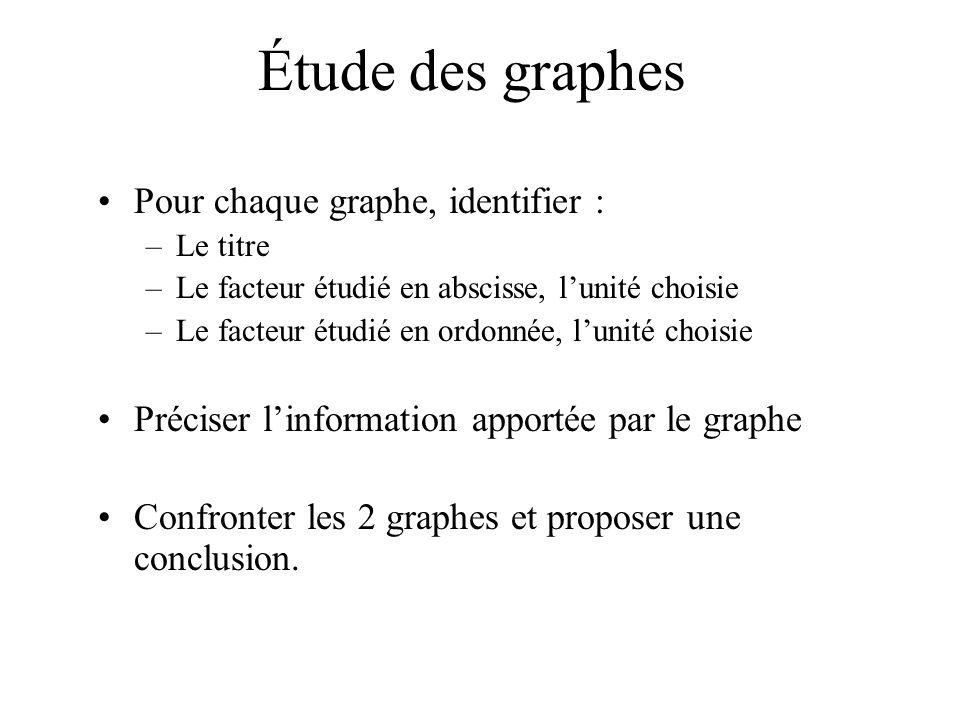 Étude des graphes Pour chaque graphe, identifier : –Le titre –Le facteur étudié en abscisse, lunité choisie –Le facteur étudié en ordonnée, lunité cho