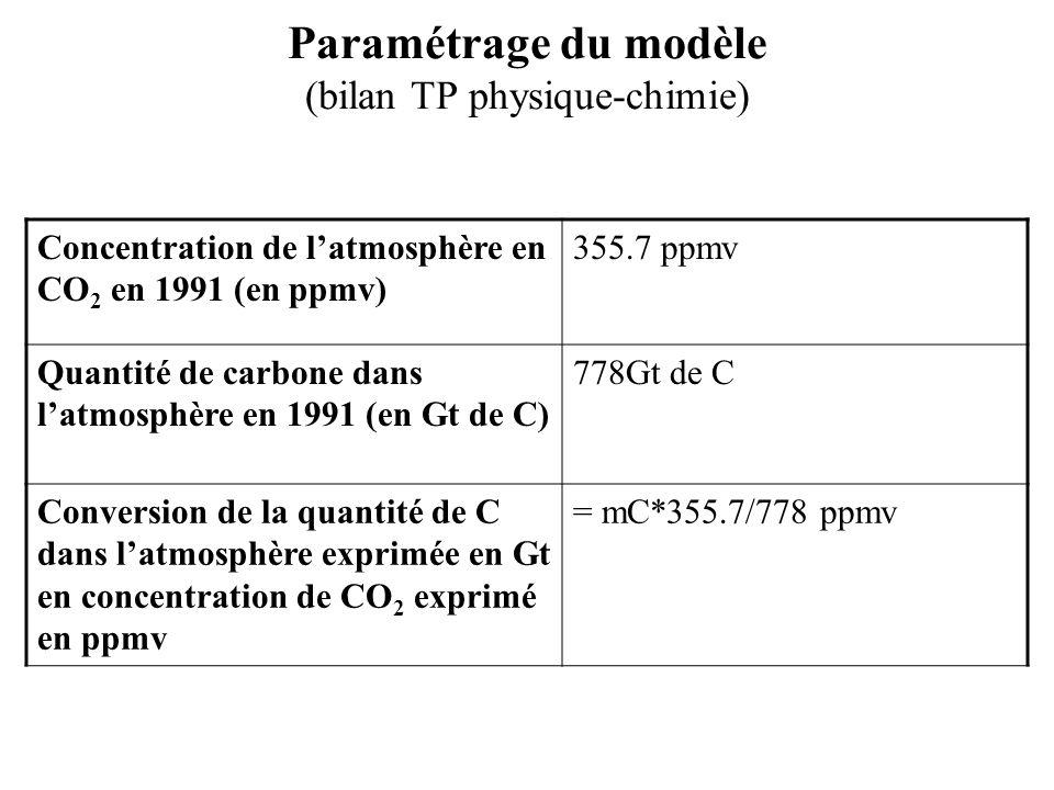 Paramétrage du modèle (bilan TP physique-chimie) Concentration de latmosphère en CO 2 en 1991 (en ppmv) 355.7 ppmv Quantité de carbone dans latmosphèr