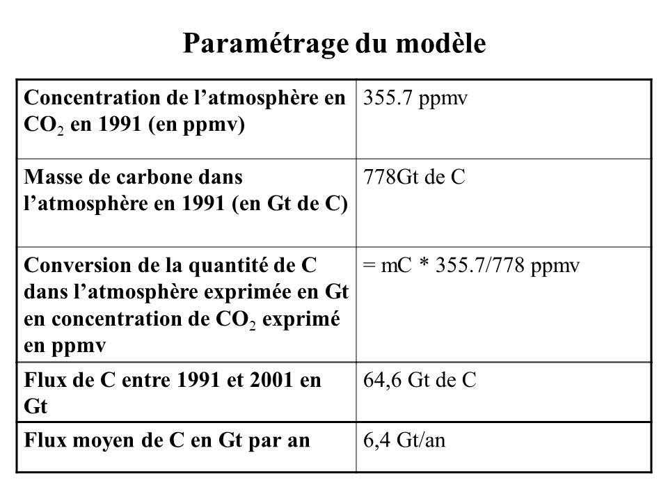 Paramétrage du modèle Concentration de latmosphère en CO 2 en 1991 (en ppmv) 355.7 ppmv Masse de carbone dans latmosphère en 1991 (en Gt de C) 778Gt d