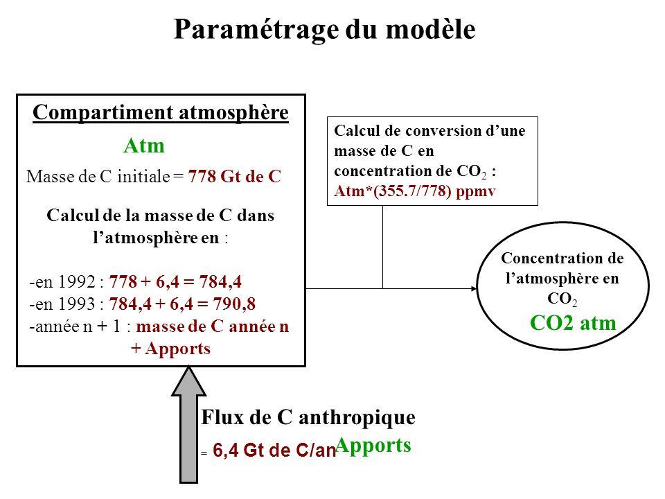 Paramétrage du modèle Compartiment atmosphère Masse de C initiale = 778 Gt de C Flux de C anthropique = 6,4 Gt de C/an Calcul de la masse de C dans la