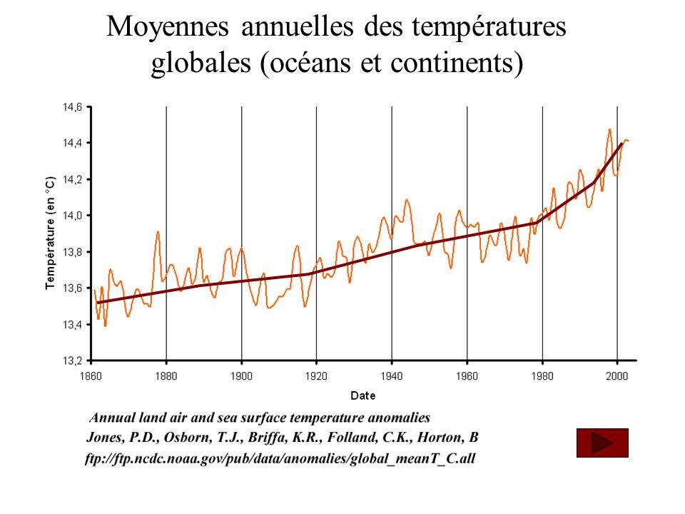Moyennes annuelles des températures globales (océans et continents)