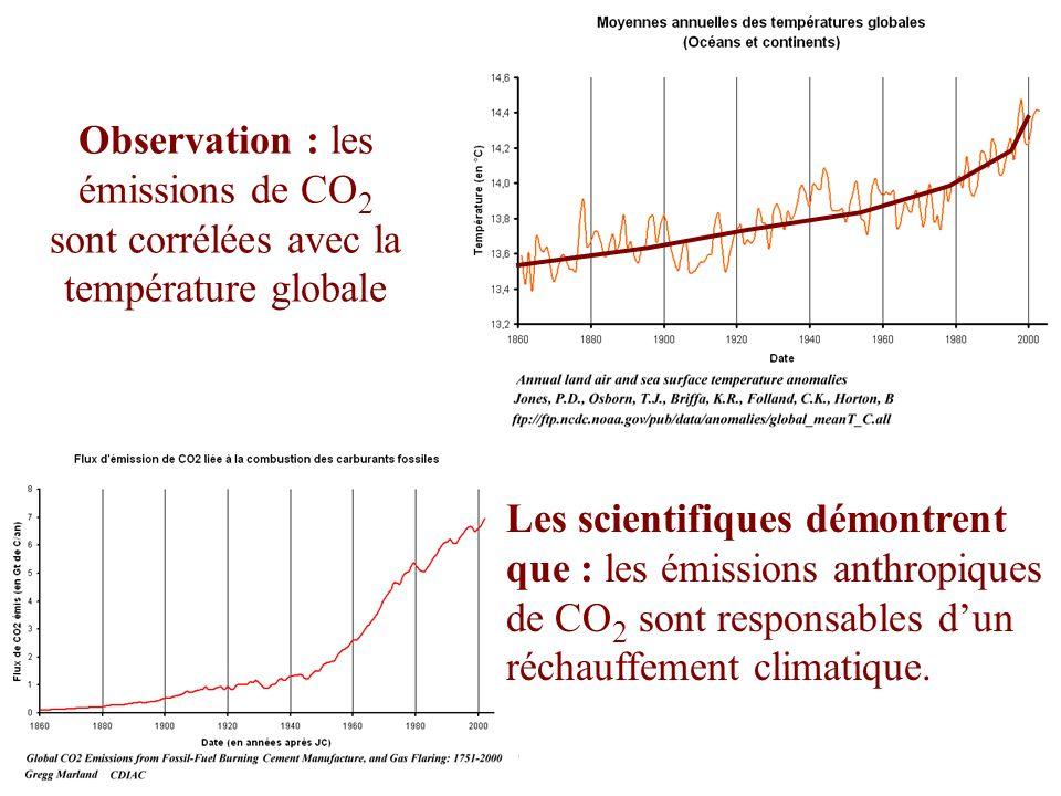Observation : les émissions de CO 2 sont corrélées avec la température globale Les scientifiques démontrent que : les émissions anthropiques de CO 2 s