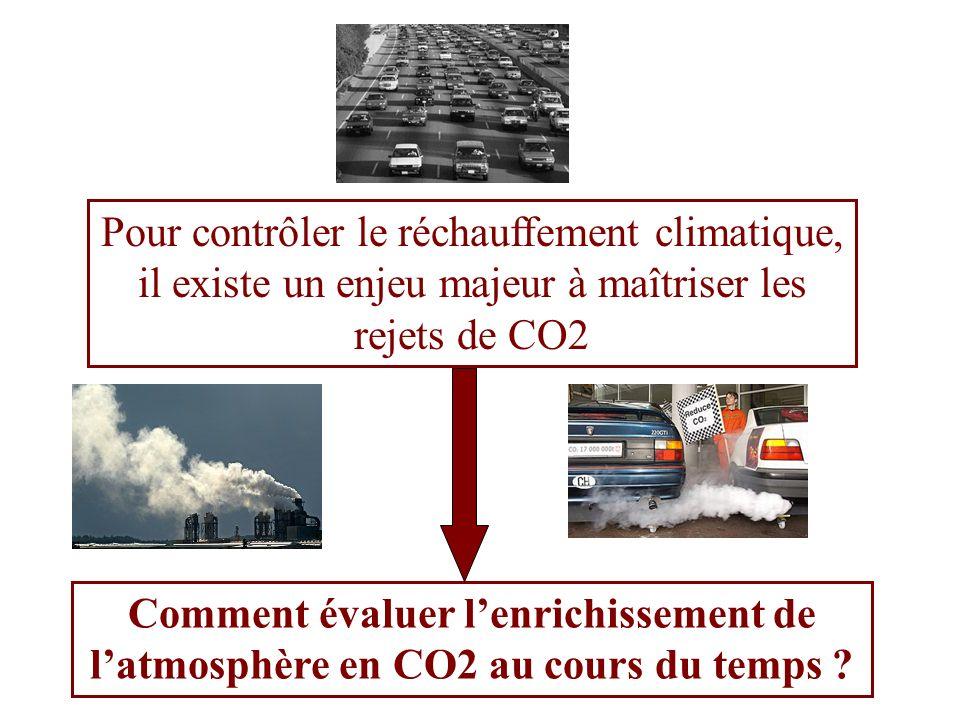 Pour contrôler le réchauffement climatique, il existe un enjeu majeur à maîtriser les rejets de CO2 Comment évaluer lenrichissement de latmosphère en