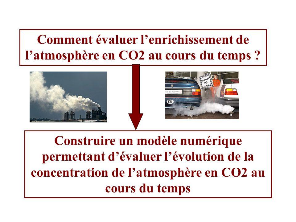 Construire un modèle numérique permettant dévaluer lévolution de la concentration de latmosphère en CO2 au cours du temps