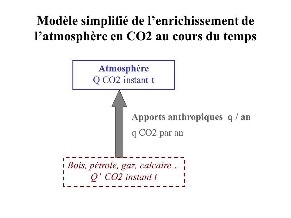 Modèle simplifié de lenrichissement de latmosphère en CO2 au cours du temps Atmosphère Q CO2 instant t Apports anthropiques q / an q CO2 par an Bois,