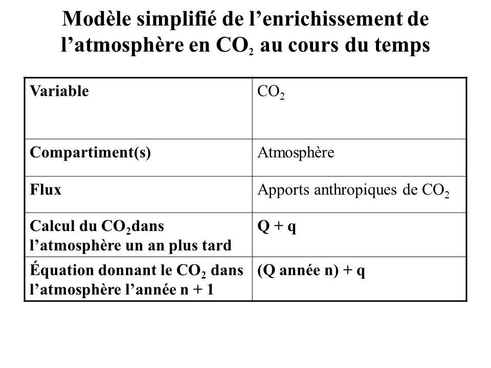 Modèle simplifié de lenrichissement de latmosphère en CO 2 au cours du temps VariableCO 2 Compartiment(s)Atmosphère FluxApports anthropiques de CO 2 C