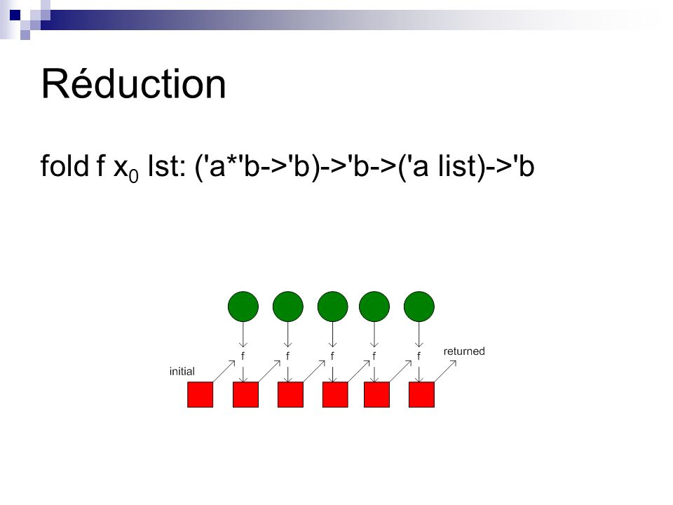 Réduction fold f x 0 lst: ( a* b-> b)-> b->( a list)-> b