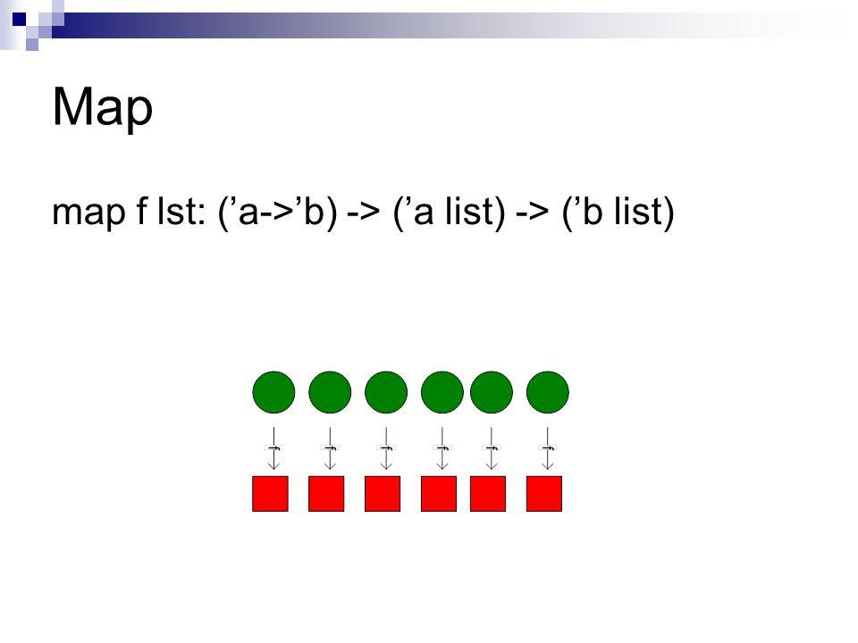 Contrôleur Programme de contrôle gère lexécution dun MapReduce du début à la fin Inclus la distribution des tâches