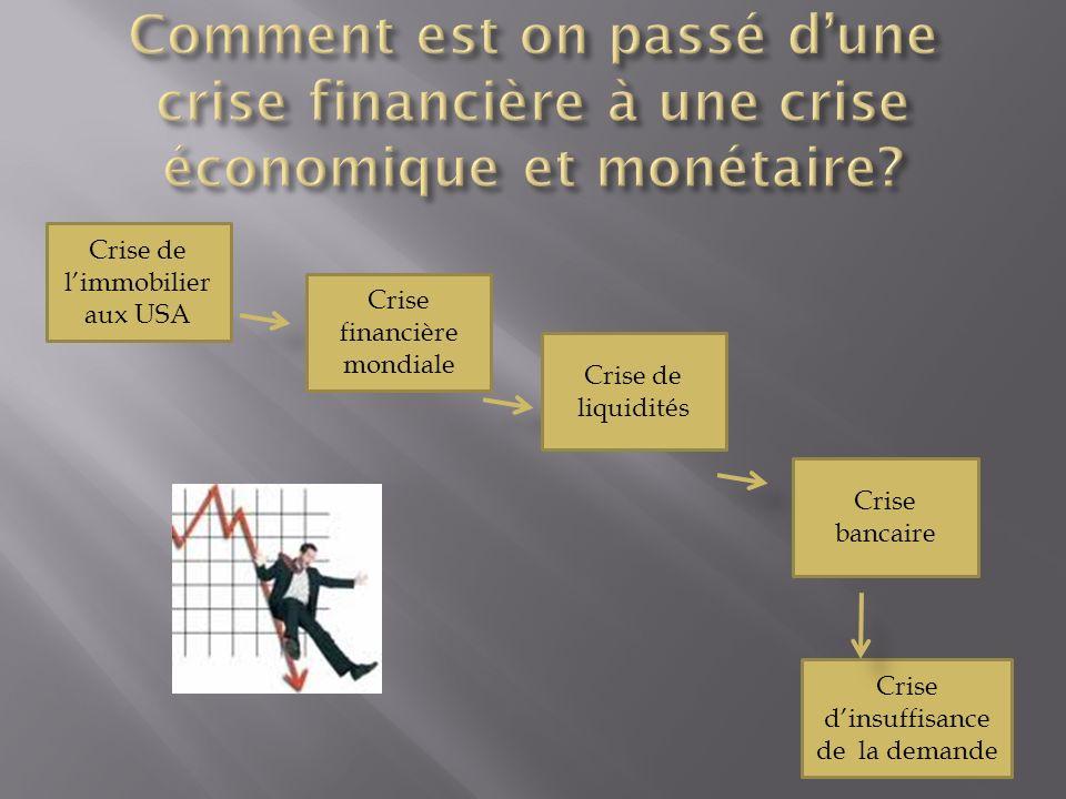 Crise dinsuffisance de la demande Crise de limmobilier aux USA Crise financière mondiale Crise de liquidités Crise bancaire