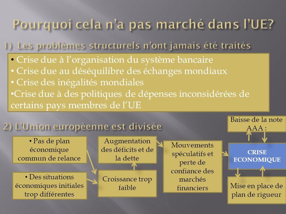 Crise due à lorganisation du système bancaire Crise due au déséquilibre des échanges mondiaux Crise des inégalités mondiales Crise due à des politique