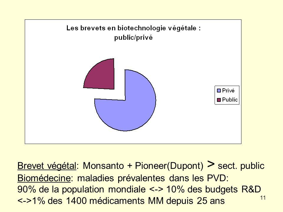 11 Brevet végétal: Monsanto + Pioneer(Dupont) > sect.