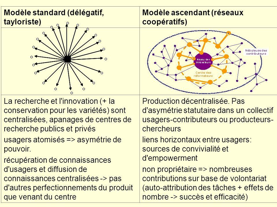 Modèle standard (délégatif, tayloriste) Modèle ascendant (réseaux coopératifs) La recherche et l innovation (+ la conservation pour les variétés) sont centralisées, apanages de centres de recherche publics et privés usagers atomisés => asymétrie de pouvoir.