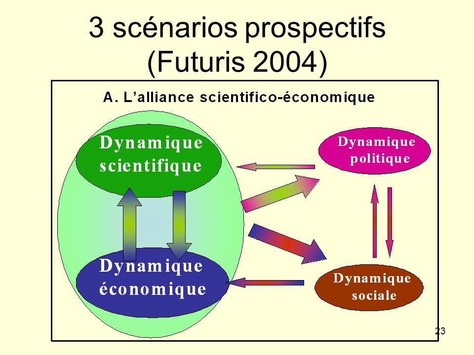 23 3 scénarios prospectifs (Futuris 2004)