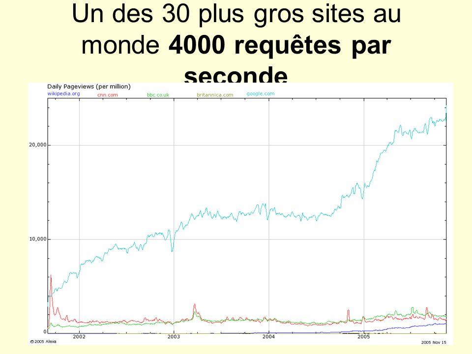 38 Un des 30 plus gros sites au monde 4000 requêtes par seconde