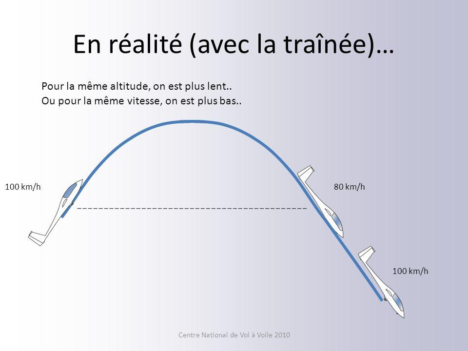 En réalité (avec la traînée)… 100 km/h80 km/h 100 km/h Pour la même altitude, on est plus lent.. Ou pour la même vitesse, on est plus bas.. Centre Nat