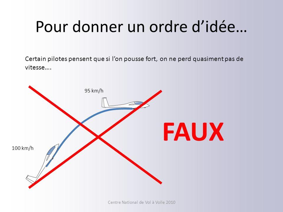 Pour donner un ordre didée… 100 km/h 95 km/h Certain pilotes pensent que si lon pousse fort, on ne perd quasiment pas de vitesse…. FAUX Centre Nationa