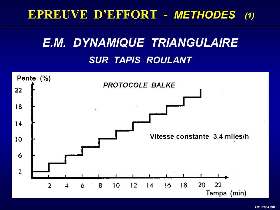 E.M. DYNAMIQUE TRIANGULAIRE SUR TAPIS ROULANT A.W. KEDRA 2012 EPREUVE DEFFORT - METHODES (1) Vitesse constante 3,4 miles/h PROTOCOLE BALKE Pente (%) T