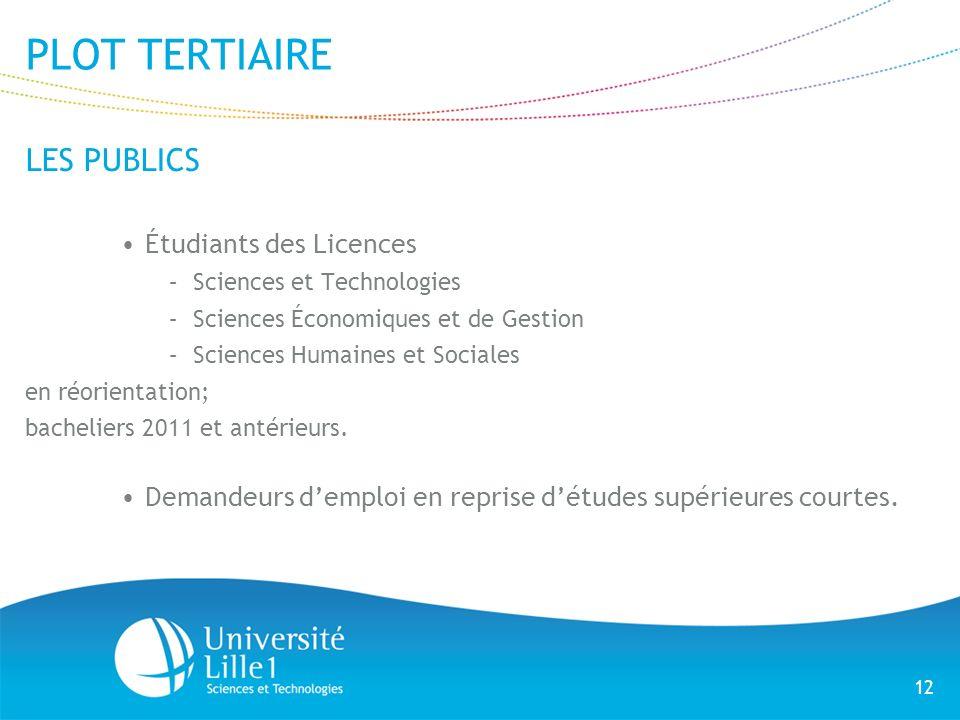 12 PLOT TERTIAIRE LES PUBLICS Étudiants des Licences –Sciences et Technologies –Sciences Économiques et de Gestion –Sciences Humaines et Sociales en r