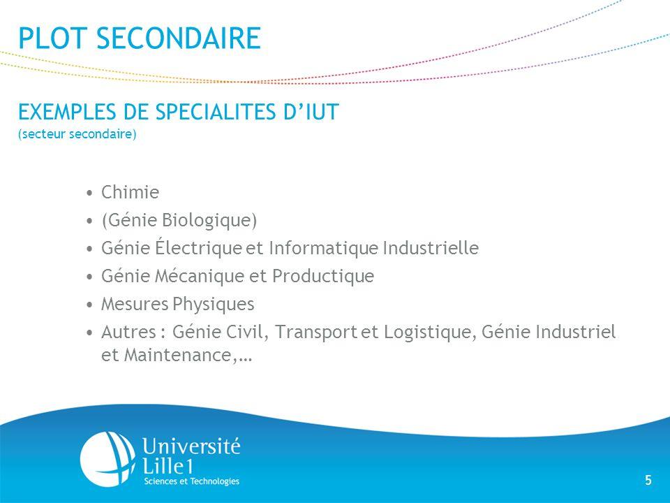 5 PLOT SECONDAIRE EXEMPLES DE SPECIALITES DIUT (secteur secondaire) Chimie (Génie Biologique) Génie Électrique et Informatique Industrielle Génie Méca