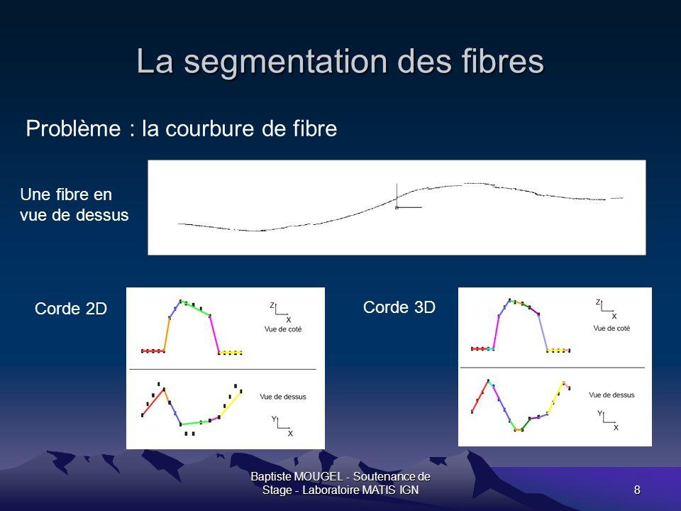 Baptiste MOUGEL - Soutenance de Stage - Laboratoire MATIS IGN9 Lappariement inter fibres But de létape : trouver des plans entre 2 fibres voisines Entrée Sortie