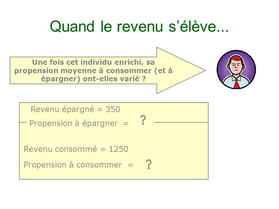 Rappel : propensions moyenne / marginale Revenu épargné = 300 Revenu consommé = 1200 Supposons que cet individu perçoive une augmentation de revenu de