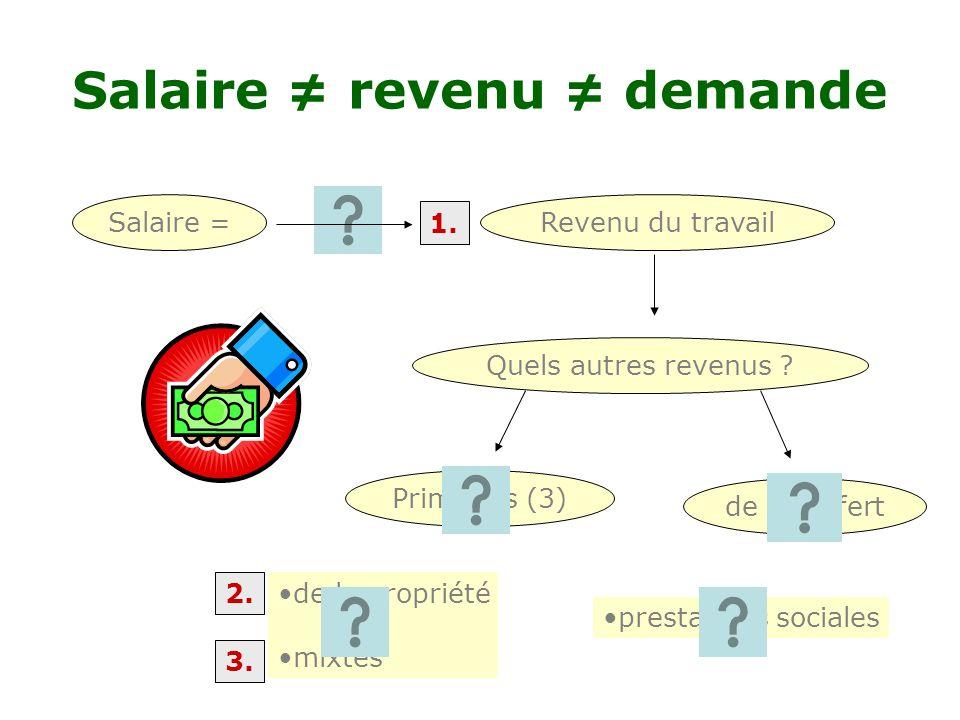 prestations sociales de la propriété mixtes de transfert Primaires (3) Salaire revenu demande Salaire =Revenu du travail Quels autres revenus .