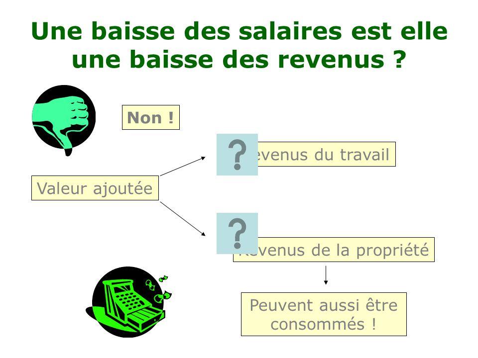 prestations sociales de la propriété mixtes de transfert Primaires (3) Salaire revenu demande Salaire =Revenu du travail Quels autres revenus ? 1. 2.