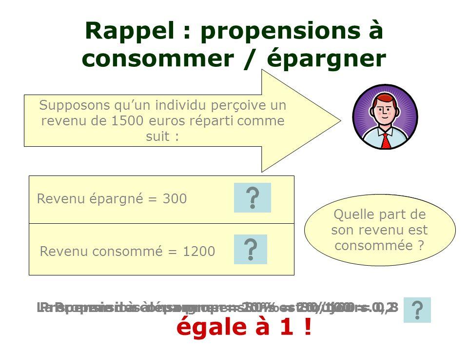 20% 80% Rappel : propensions à consommer / épargner Revenu épargné = 300 Revenu consommé = 1200 Supposons quun individu perçoive un revenu de 1500 euros réparti comme suit : Quelle part de son revenu est épargnée .