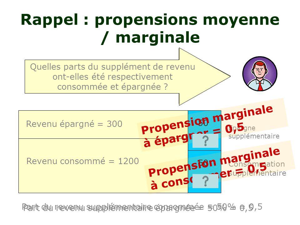 20% 80% Rappel : propensions à consommer / épargner Revenu épargné = 300 Revenu consommé = 1200 Supposons quun individu perçoive un revenu de 1500 eur