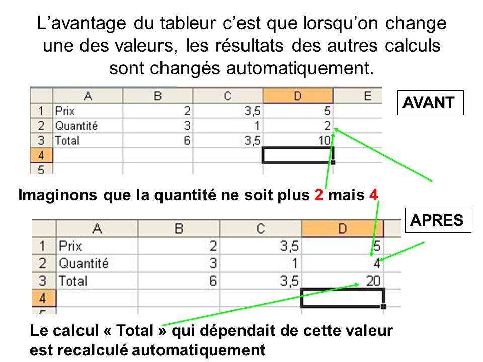 Lavantage du tableur cest que lorsquon change une des valeurs, les résultats des autres calculs sont changés automatiquement. AVANT APRES Imaginons qu