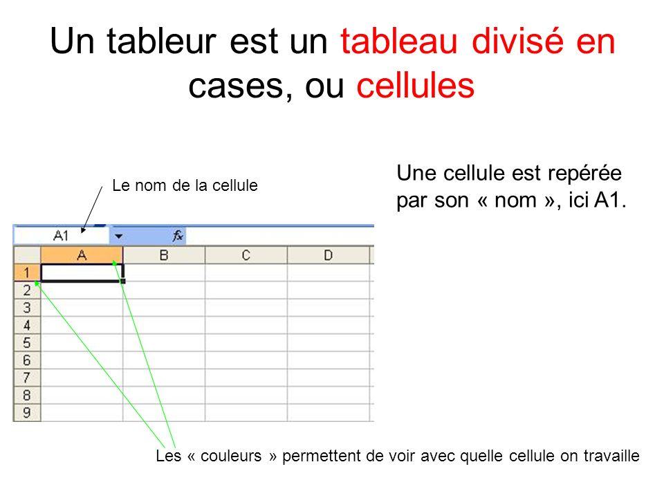 Un tableur est un tableau divisé en cases, ou cellules Une cellule est repérée par son « nom », ici A1. Le nom de la cellule Les « couleurs » permette
