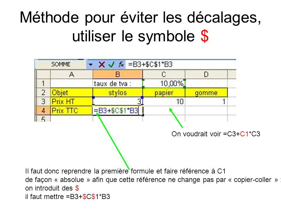 Méthode pour éviter les décalages, utiliser le symbole $ On voudrait voir =C3+C1*C3 Il faut donc reprendre la première formule et faire référence à C1 de façon « absolue » afin que cette référence ne change pas par « copier-coller » : on introduit des $ il faut mettre =B3+$C$1*B3