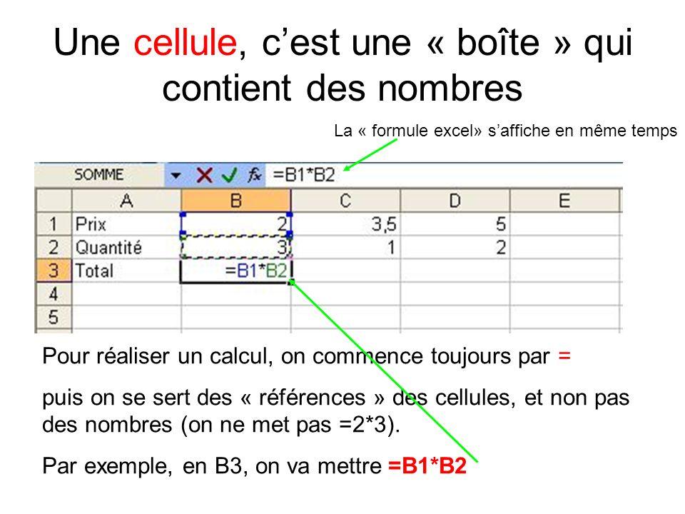 Une cellule, cest une « boîte » qui contient des nombres Pour réaliser un calcul, on commence toujours par = puis on se sert des « références » des cellules, et non pas des nombres (on ne met pas =2*3).