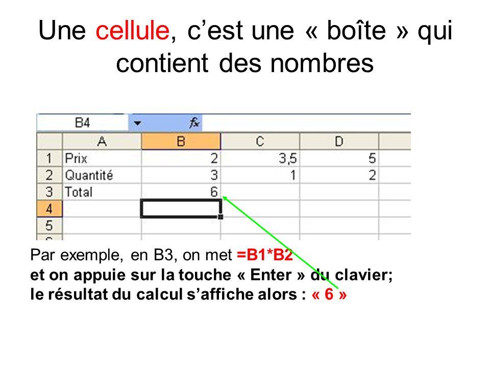 Une cellule, cest une « boîte » qui contient des nombres Par exemple, en B3, on met =B1*B2 et on appuie sur la touche « Enter » du clavier; le résultat du calcul saffiche alors : « 6 »